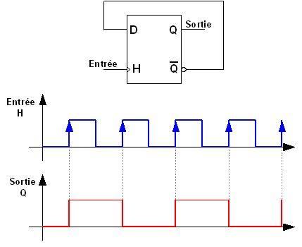 Composant les bascules electronique tutoriels for Chronogramme bascule rs