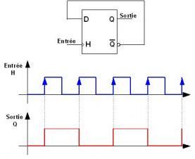 Composant les bascules electronique tutoriels for Fonctionnement bascule rs