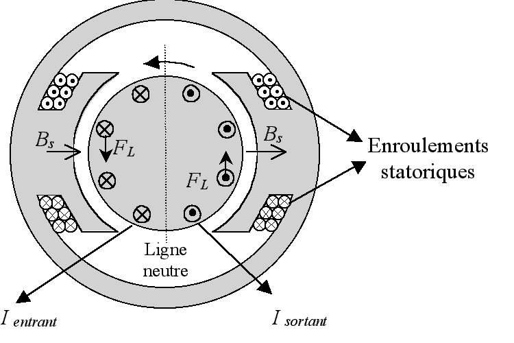Le sens des champ magnétique et du sens du courant