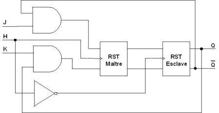 On s 39 aper oit que la bascule jk contient deux bascule rst - Bascule jk table de verite ...