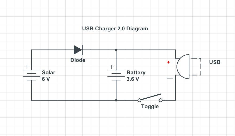 chargeur usb solaire electronique robot maker