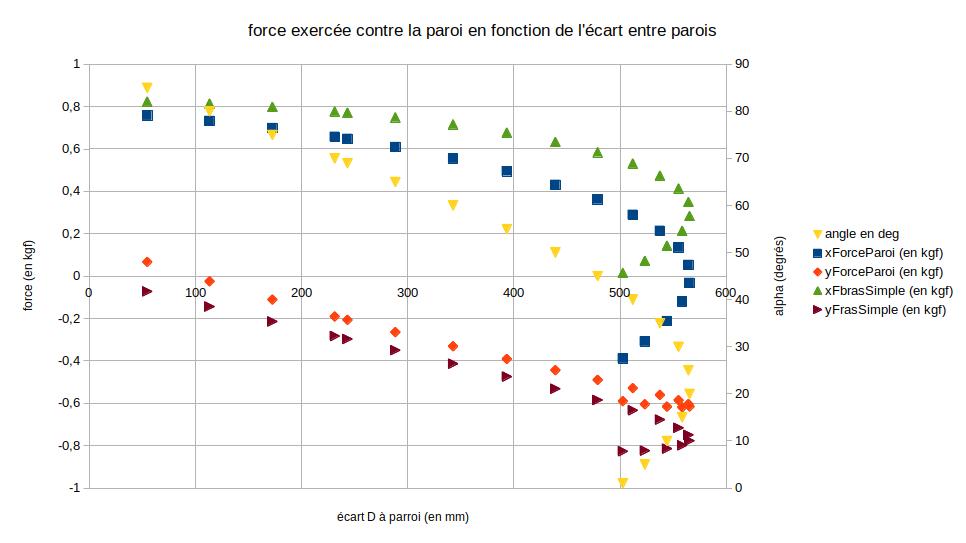 graphique_forces_ciseaux.png