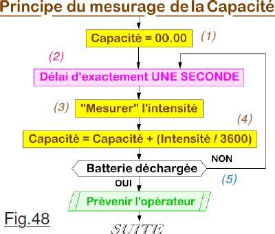 Concept De La Capacité De La Batterie D'une Batterie De